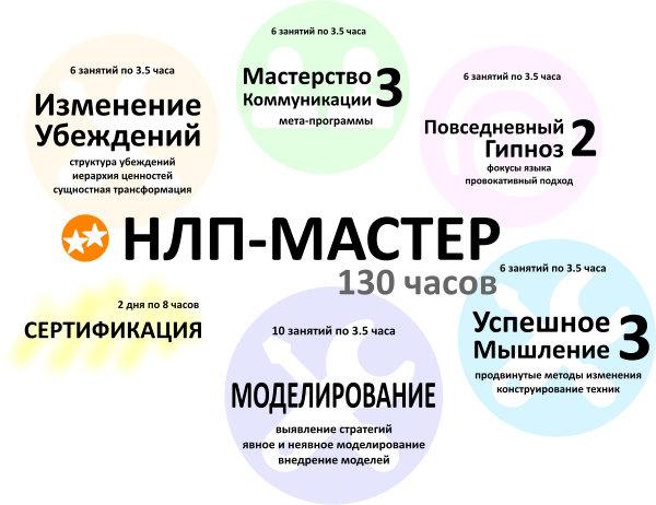 Схема тренинга НЛП-мастер